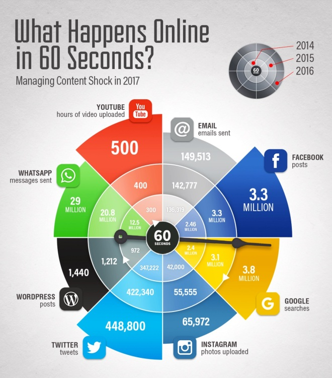 Image result for what happens in 60 seconds on the internet